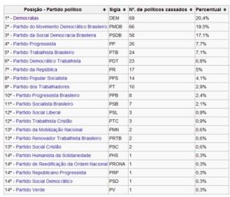 ranking políticos cassados